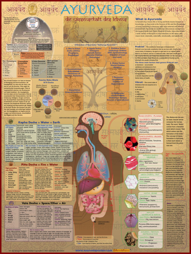 Ayurveda poster in deutscher Sprache
