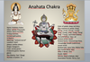 Chakra Deity System Power Point