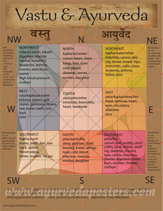 Vastu and ayurveda chart small