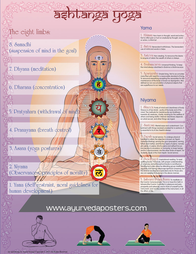 Ashtaunga Yoga The Eight Limbs Of Raja