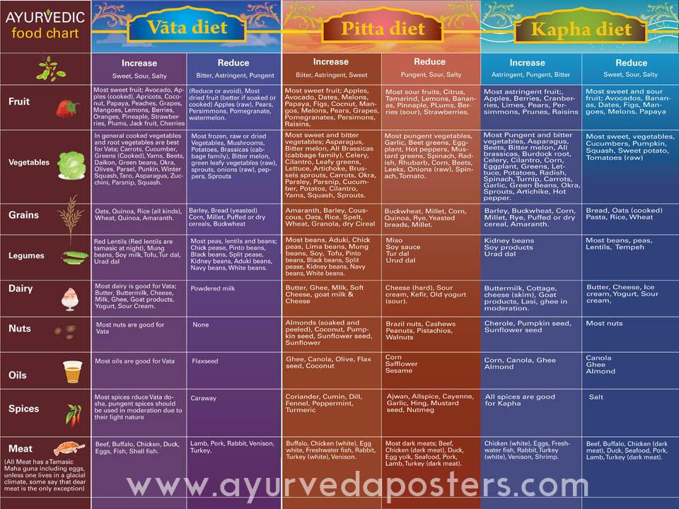 Ayurveda Posters