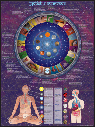 Ayurveda and Jyotish Poster