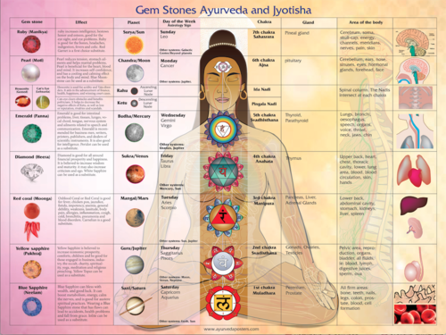 Gem Stones, Ayurveda and Jyotisha