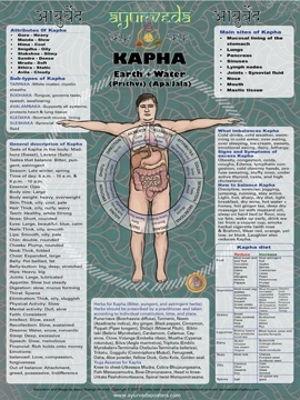 Kapha poster extra large 18 by 24 inch poster